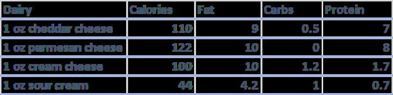 keto diet foods dairy
