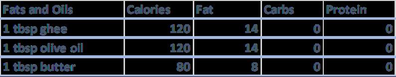 fats and oils nutrition keto
