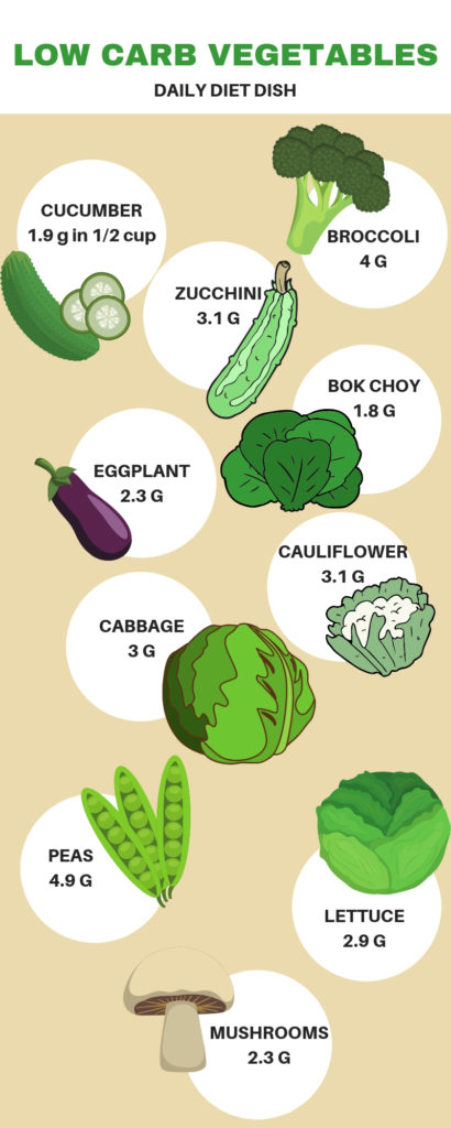 low carb vegetables list for keto under 5g carbs